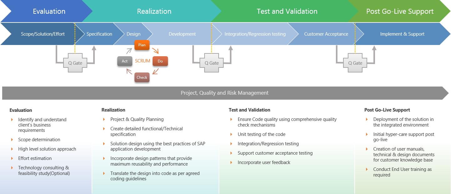 Application Development Approach